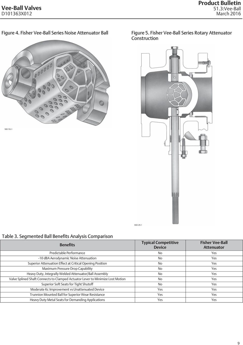 Attenuation Effect at Critical Opening Position No Yes Maximum Pressure Drop Capability No Yes Heavy Duty, Integrally Welded Attenuator/Ball Assembly No Yes Valve Splined Shaft Connects to Clamped