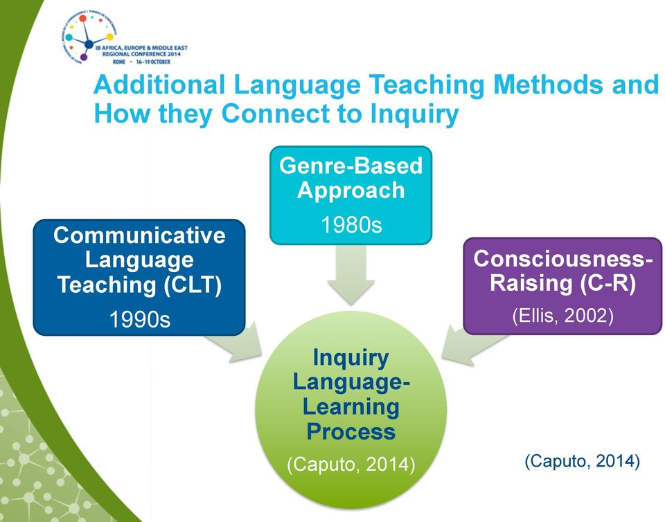Inquiry and Language Teaching