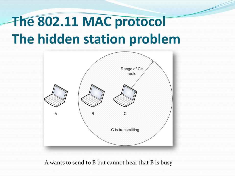 hidden station problem A