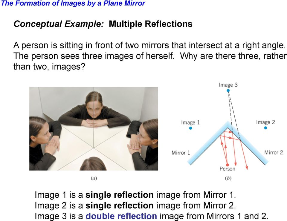 Why are there three, rather than two, images? Image 1 is a single reflection image from Mirror 1.