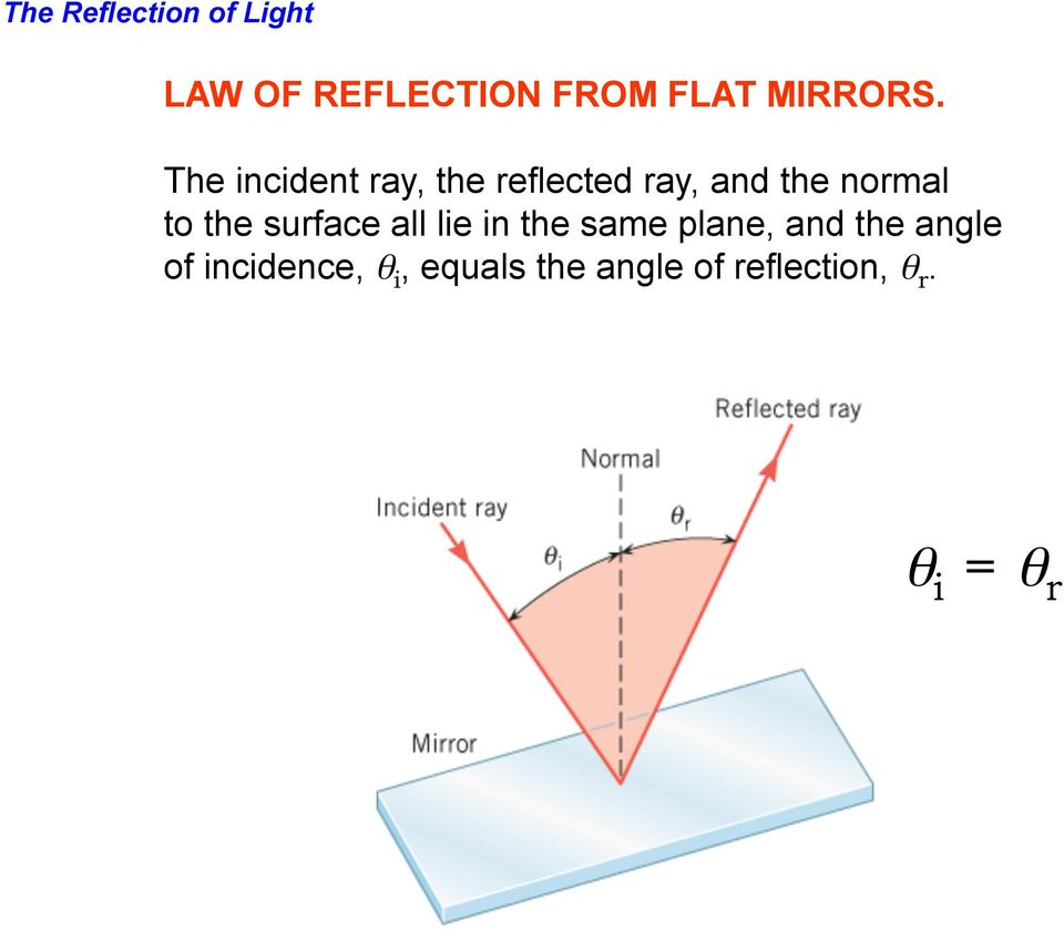 The incident ray, the reflected ray, and the normal to the