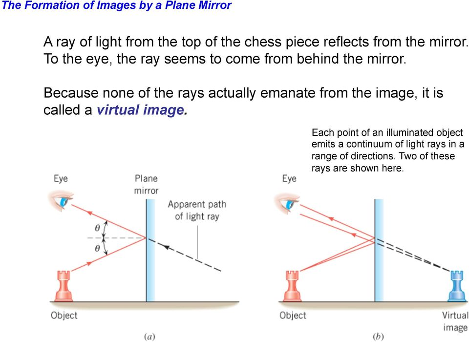 Because none of the rays actually emanate from the image, it is called a virtual image.