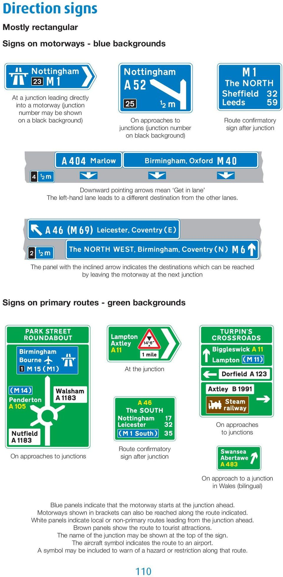 The panel with the inclined arrow indicates the destinations which can be reached by leaving the motorway at the next junction Signs on primary routes - green backgrounds At the junction On