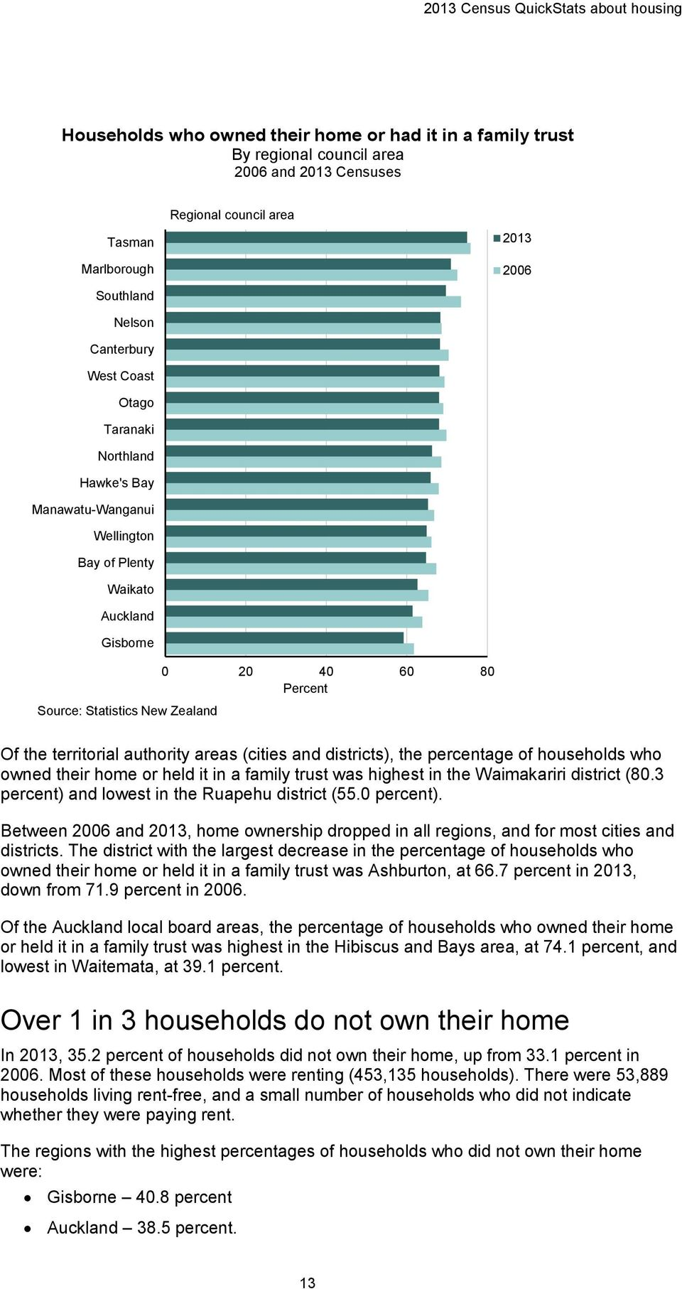 the territorial authority areas (cities and districts), the percentage of households who owned their home or held it in a family trust was highest in the Waimakariri district (80.