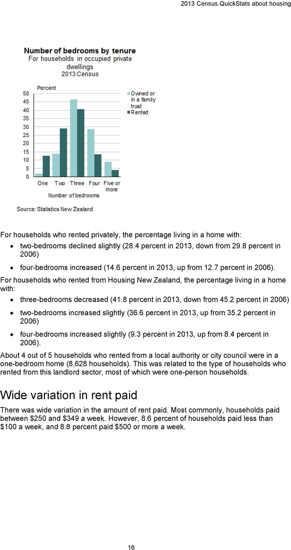 For households who rented from Housing New Zealand, the percentage living in a home with: three-bedrooms decreased (41.8 percent in 2013, down from 45.