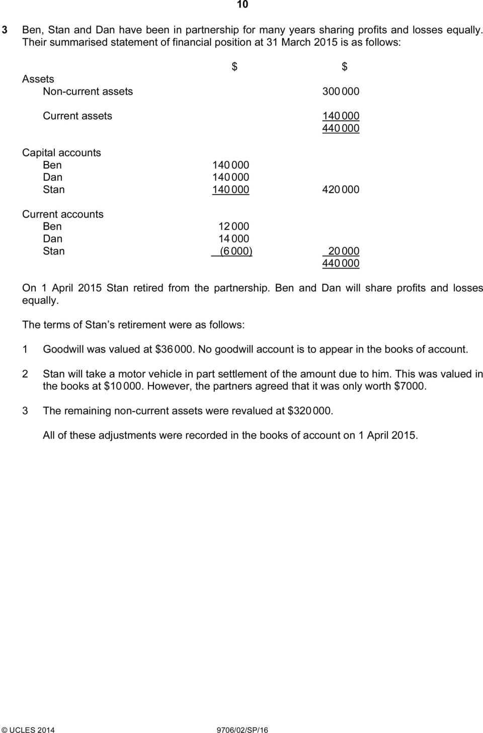 000 420 000 Current accounts Ben 12 000 Dan 14 000 Stan (6 000) 20 000 440 000 On 1 April 2015 Stan retired from the partnership. Ben and Dan will share profits and losses equally.