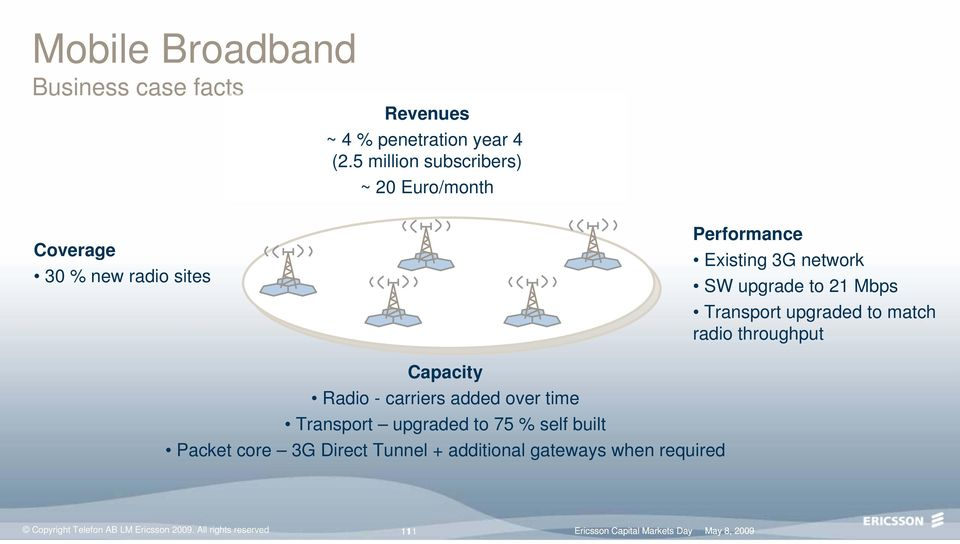 Transport upgraded to match radio throughput Capacity Radio - carriers added over time Transport upgraded to 75 % self