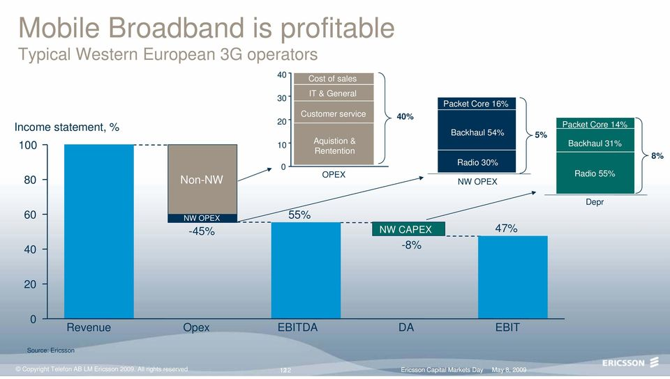5% Packet Core 14% Backhaul 31% Radio 55% 8% 60 40 NW OPEX -45% 55% NW CAPEX -8% 47% Depr 20 0 Revenue Opex EBITDA DA