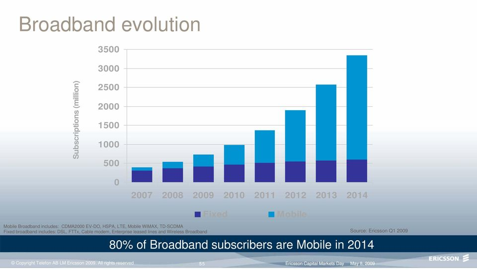 FTTx, Cable modem, Enterprise leased lines and Wireless Broadband Source: Ericsson Q1 2009 80% of Broadband subscribers