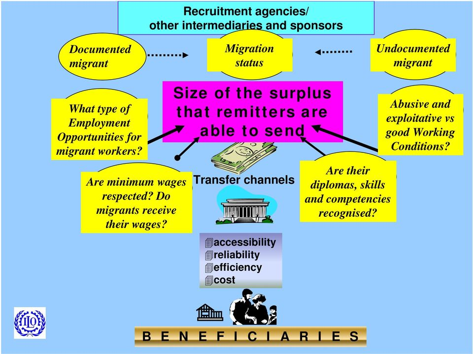 Size of the surplus that remitters are able to send Transfer channels accessibility reliability efficiency cost Are