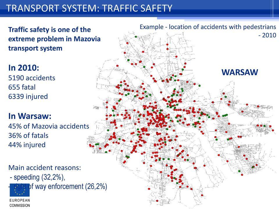 accidents 655 fatal 6339 injured WARSAW In Warsaw: 45% of Mazovia accidents 36% of