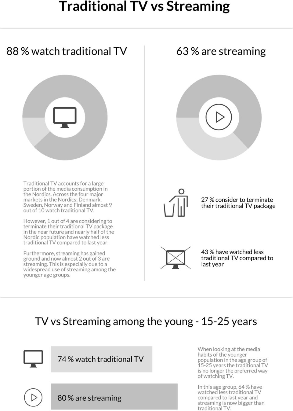 63 % are streaming 27 % consider to terminate their traditional TV package However, 1 out of 4 are considering to terminate their traditional TV package in the near future and nearly half of the