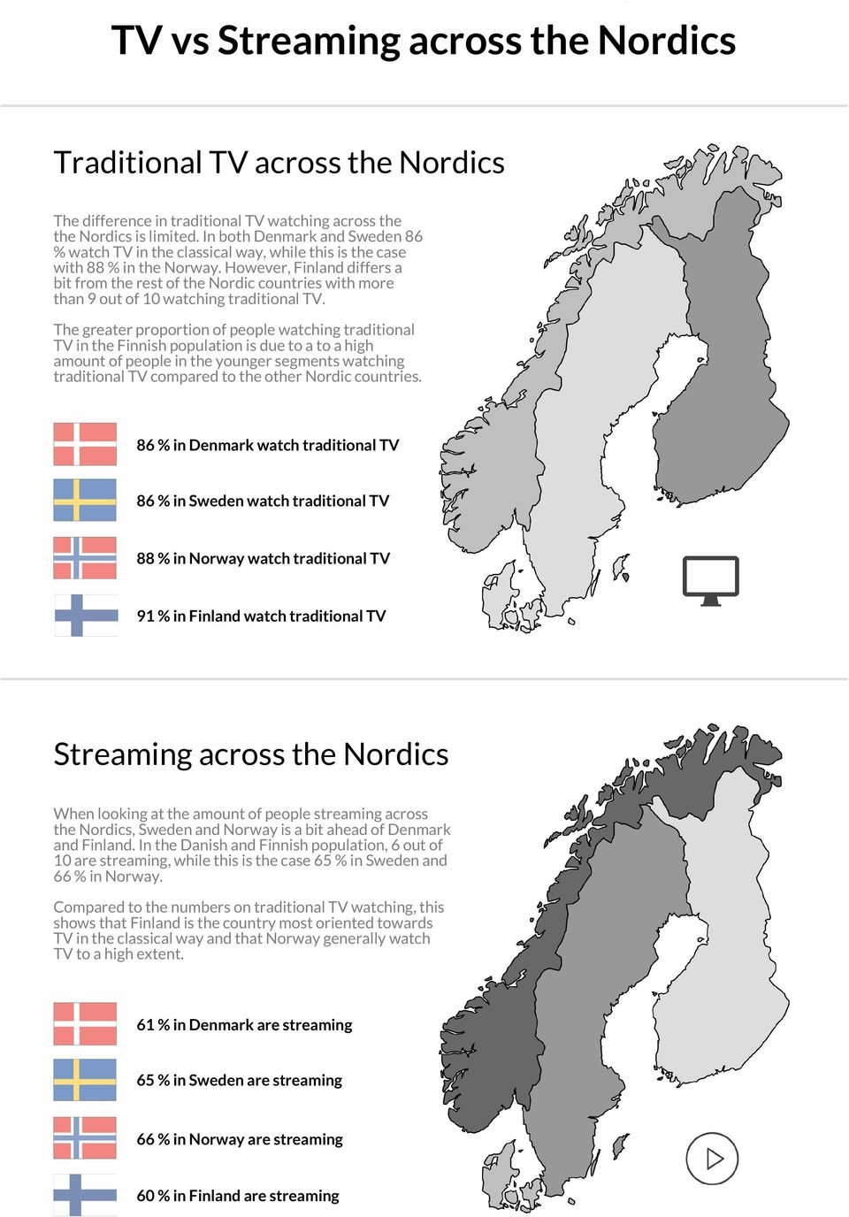 However, Finland differs a bit from the rest of the Nordic countries with more than 9 out of 10 watching traditional TV.