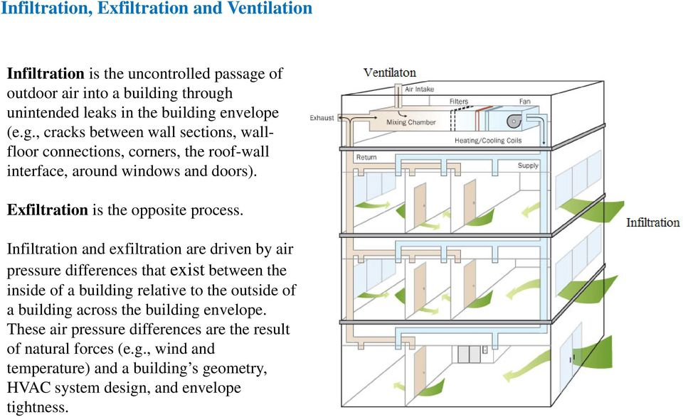Infiltration and exfiltration are driven by air pressure differences that exist between the inside of a building relative to the outside of a building across the