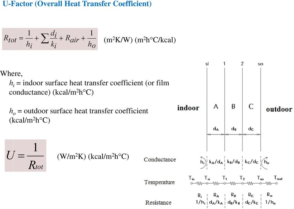 coefficient (or film conductance) (kcal/m 2 h C) h o = outdoor surface