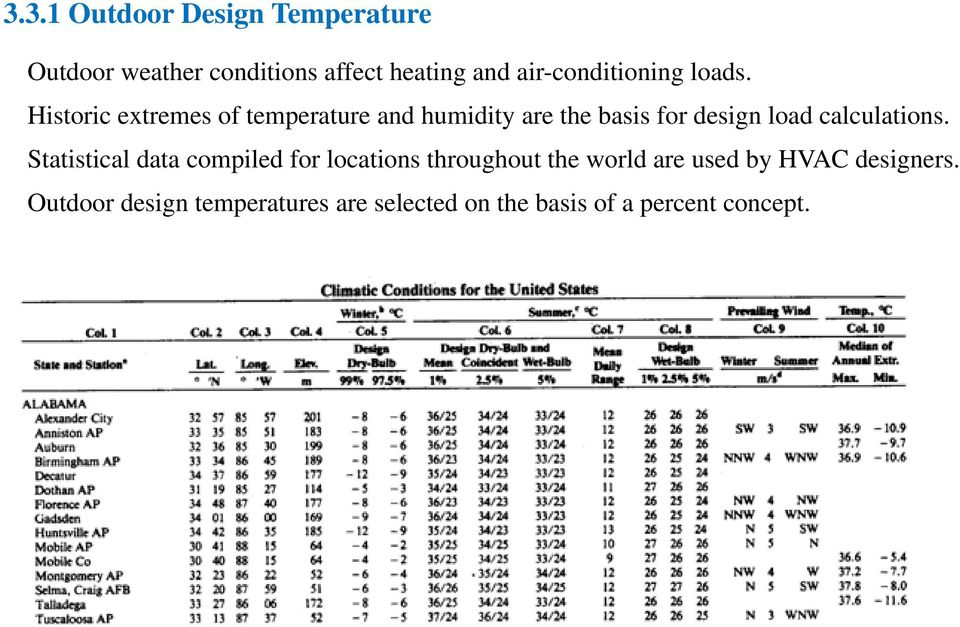 Historic extremes of temperature and humidity are the basis for design load calculations.
