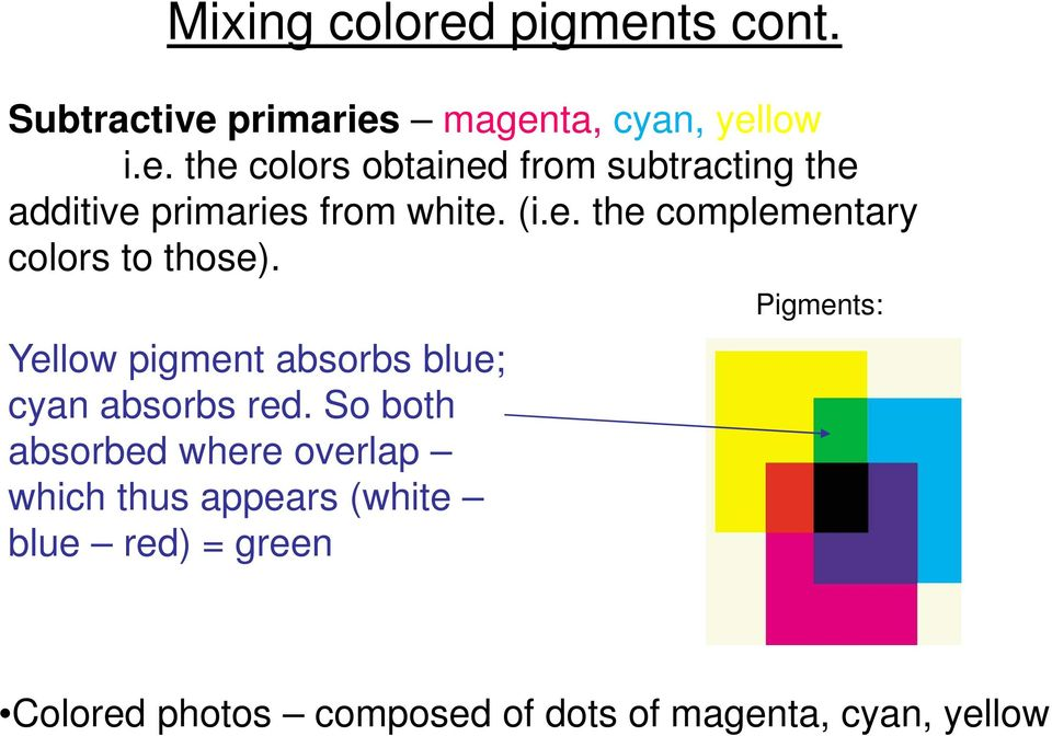 So both absorbed where overlap which thus appears (white blue red) = green Pigments: Colored