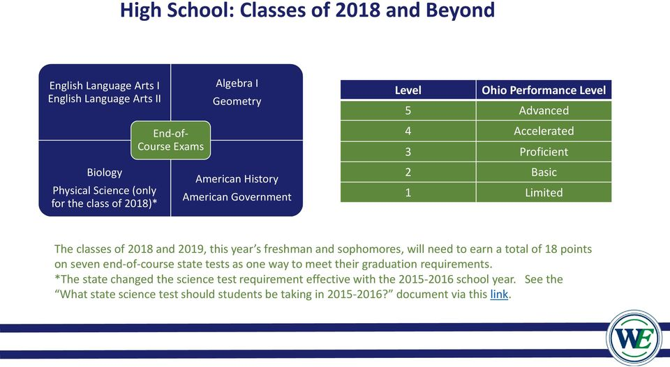 this year s freshman and sophomores, will need to earn a total of 18 points on seven end-of-course state tests as one way to meet their graduation requirements.