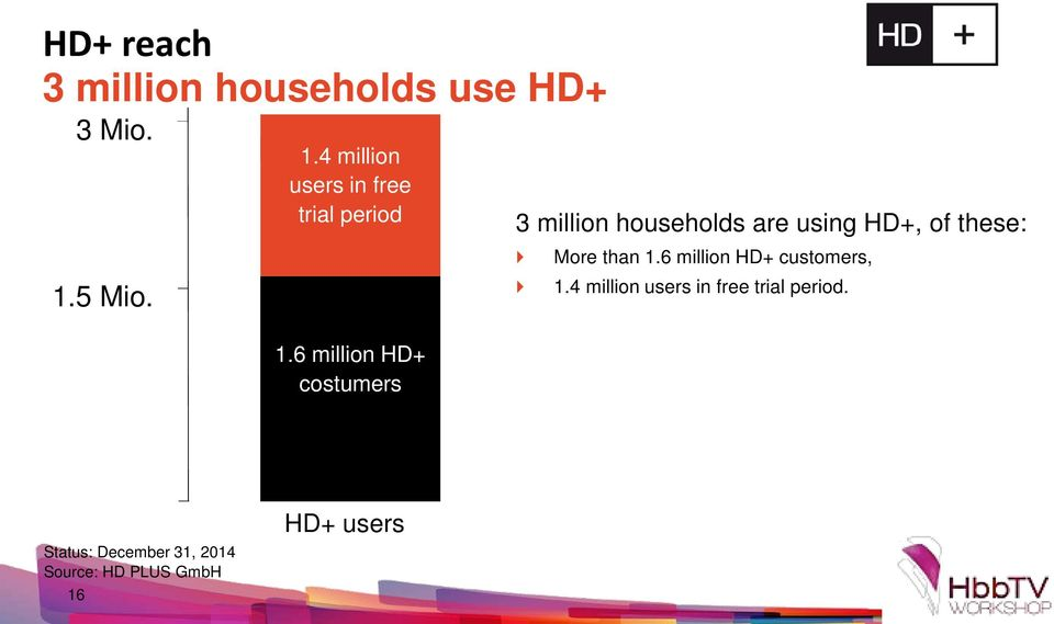 6 million HD+ costumers 3 million households are using HD+, of these: More