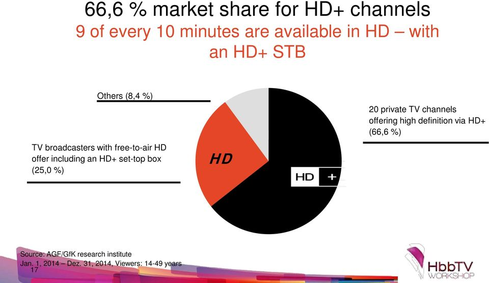 set-top box (25,0 %) HD 20 private TV channels offering high definition via HD+ (66,6
