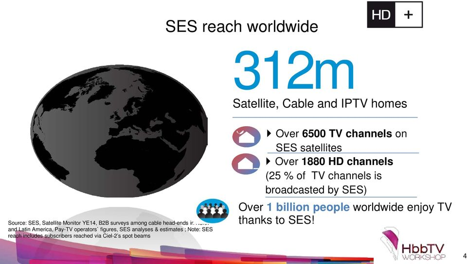 SES reach includes subscribers reached via Ciel-2 s spot beams Over 6500 TV channels on SES satellites Over