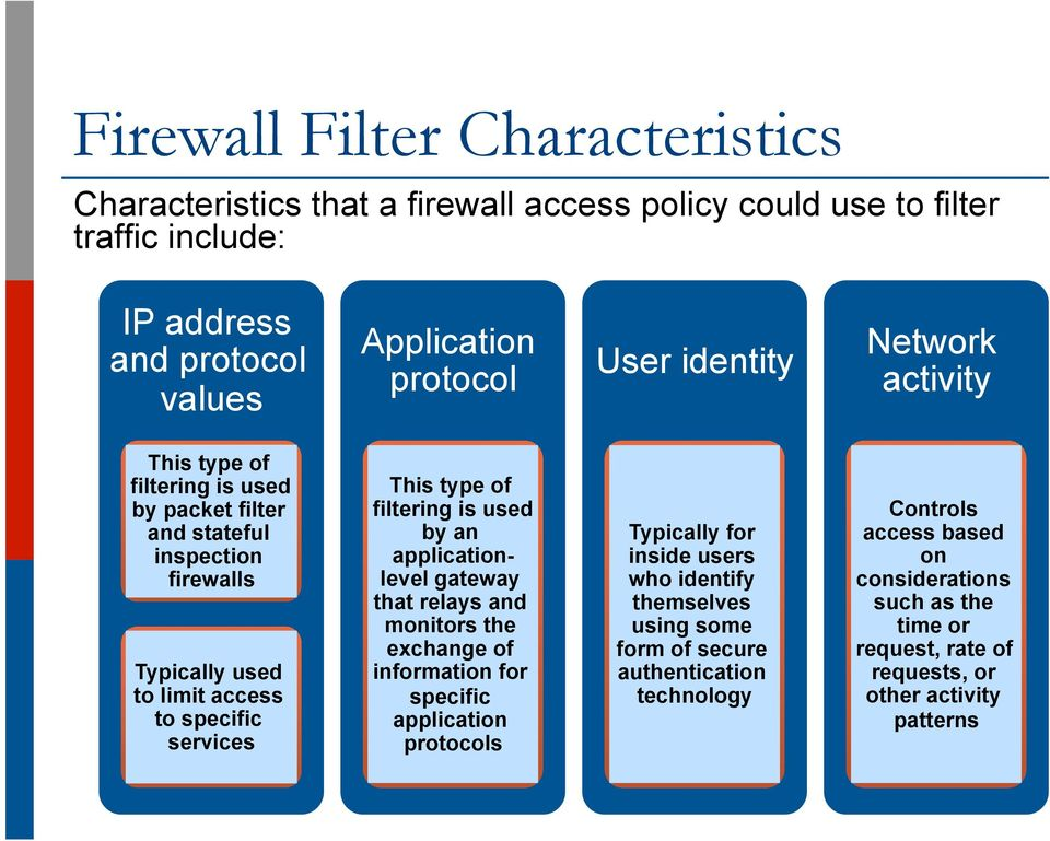 filtering is used by an applicationlevel gateway that relays and monitors the exchange of information for specific application protocols Typically for inside users who