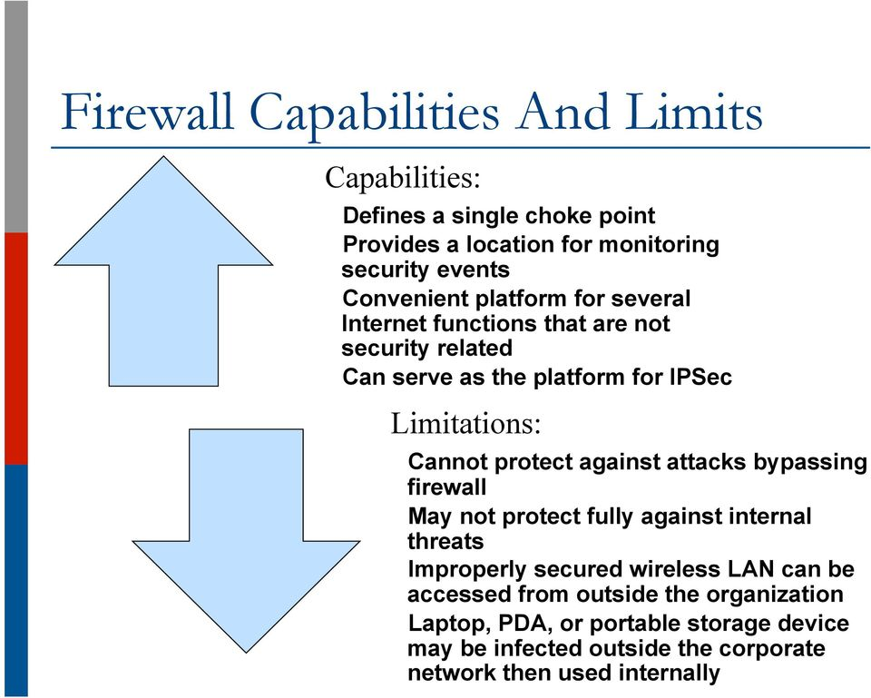 Cannot protect against attacks bypassing firewall May not protect fully against internal threats Improperly secured wireless LAN can