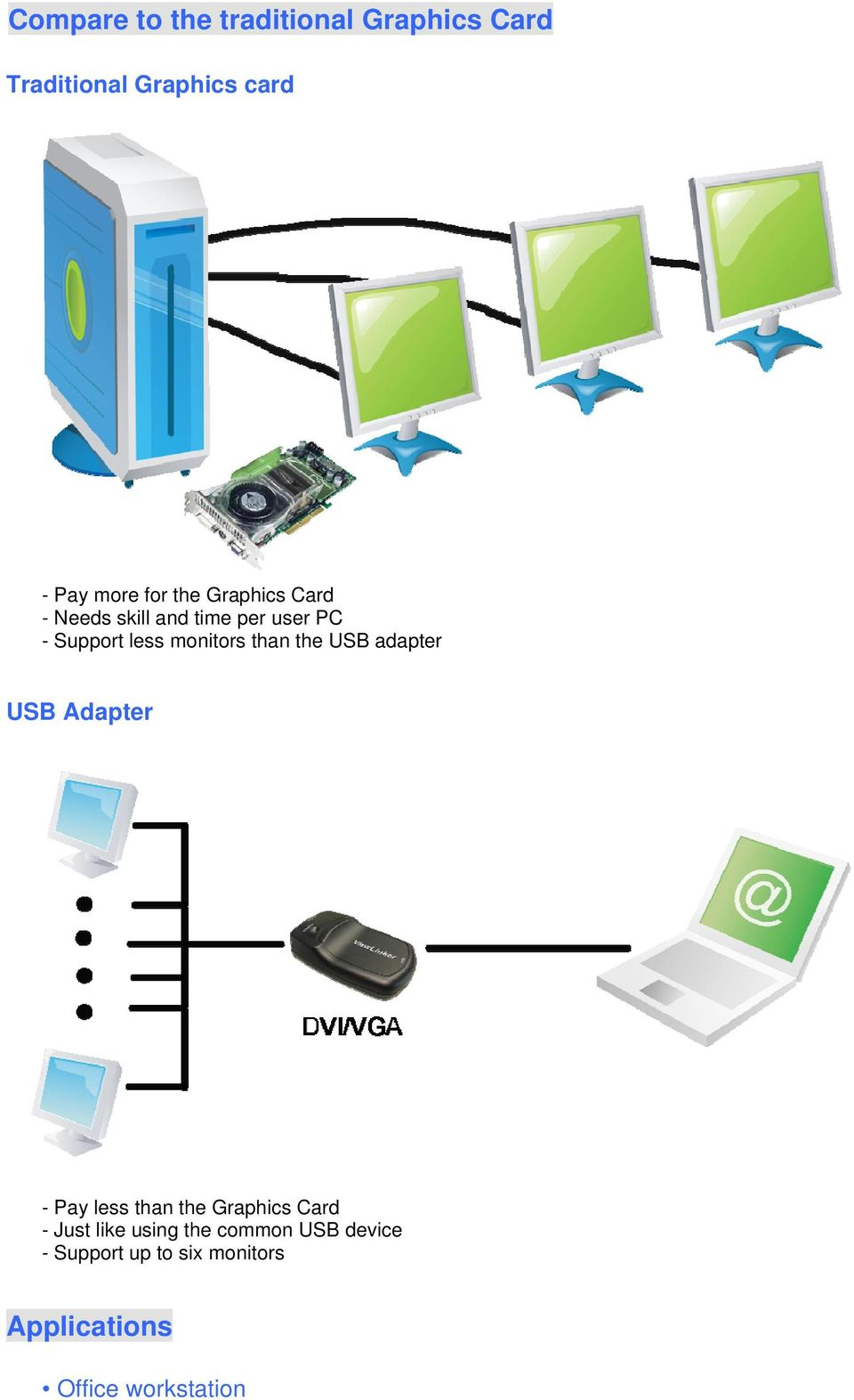 the USB adapter USB Adapter - Pay less than the Graphics Card - Just like using