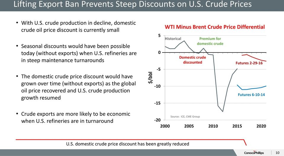 S. refineries are in turnaround -20 5 0-5 -10-15 WTI Minus Brent Crude Price Differential Historical Domestic crude discounted Source: ICE, CME Group Premium for domestic crude Futures 2-29-16