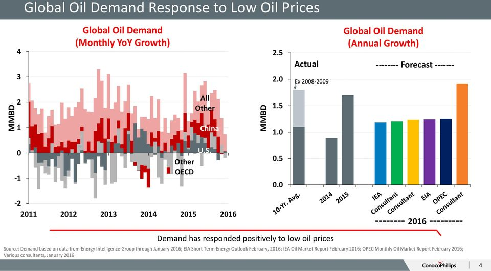 0-2 2011 2012 2013 2014 2015 2016 Demand has responded positively to low oil prices -------- 2016 --------- Source: Demand based on data from Energy