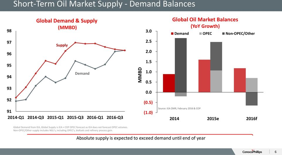 0) Global Oil Market Balances (YoY Growth) Demand OPEC Non-OPEC/Other Source: IEA OMR, February 2016 & COP 2014 2015e 2016f Global Demand from IEA,