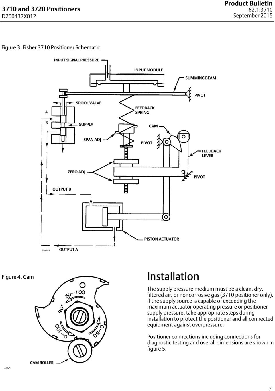 ACTUATOR A5944-1 OUTPUT A Figure 4. Cam Installation The supply pressure medium must be a clean, dry, filtered air, or noncorrosive gas (3710 positioner only).