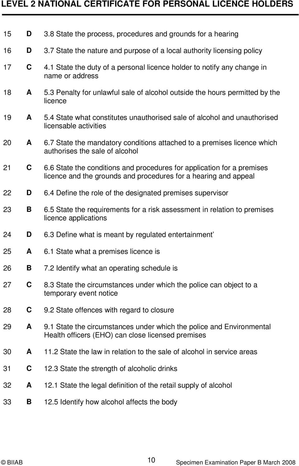 4 State what constitutes unauthorised sale of alcohol and unauthorised licensable activities 20 A 6.