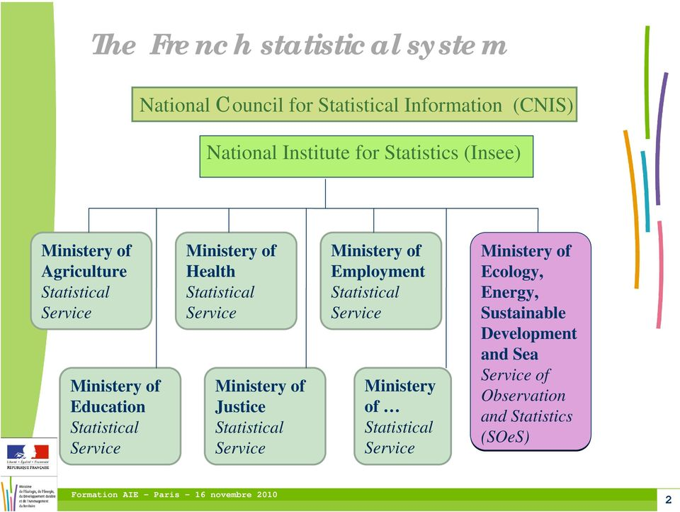 Statistical Service Ministery of Justice Statistical Service Ministery of Employment Statistical Service Ministery of