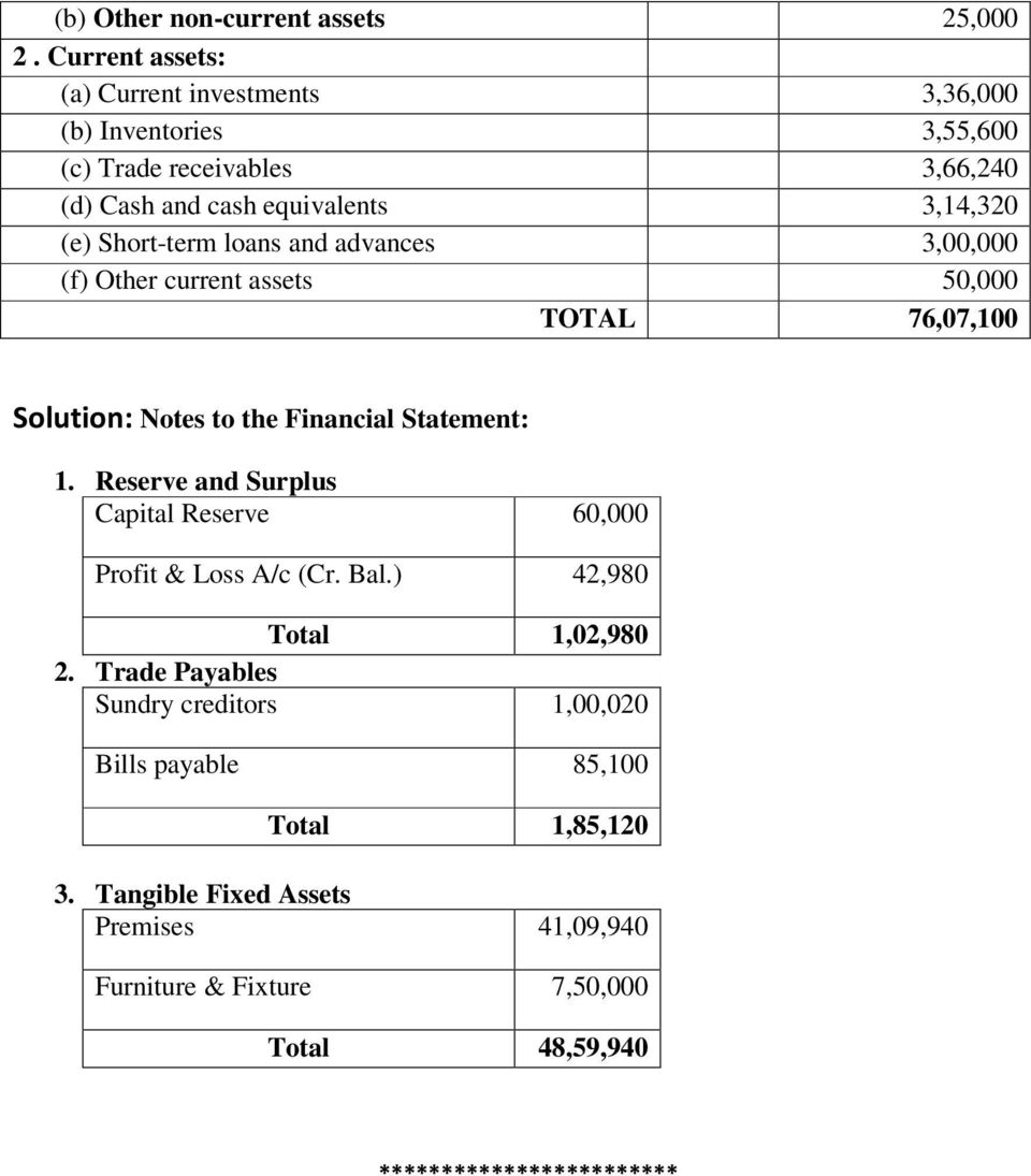 Short-term loans and advances 3,00,000 (f) Other current assets 50,000 TOTAL 76,07,100 Solution: Notes to the Financial Statement: 1.