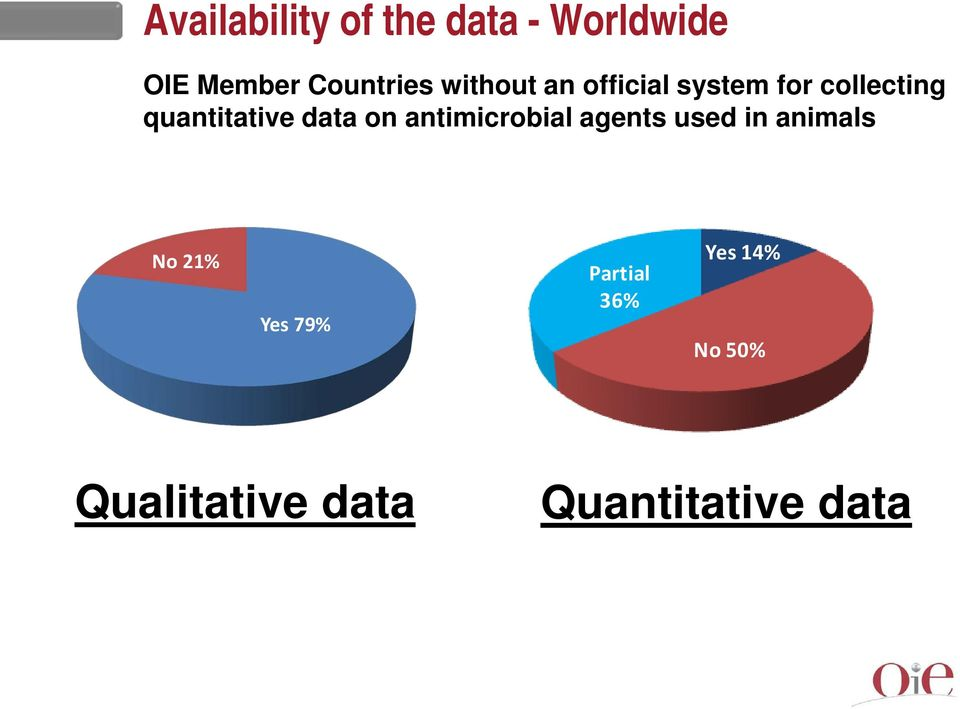 data on antimicrobial agents used in animals No 21%