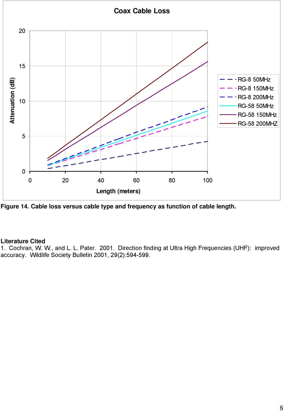 Cable loss versus cable type and frequency as function of cable length. Literature Cited 1. Cochran, W.