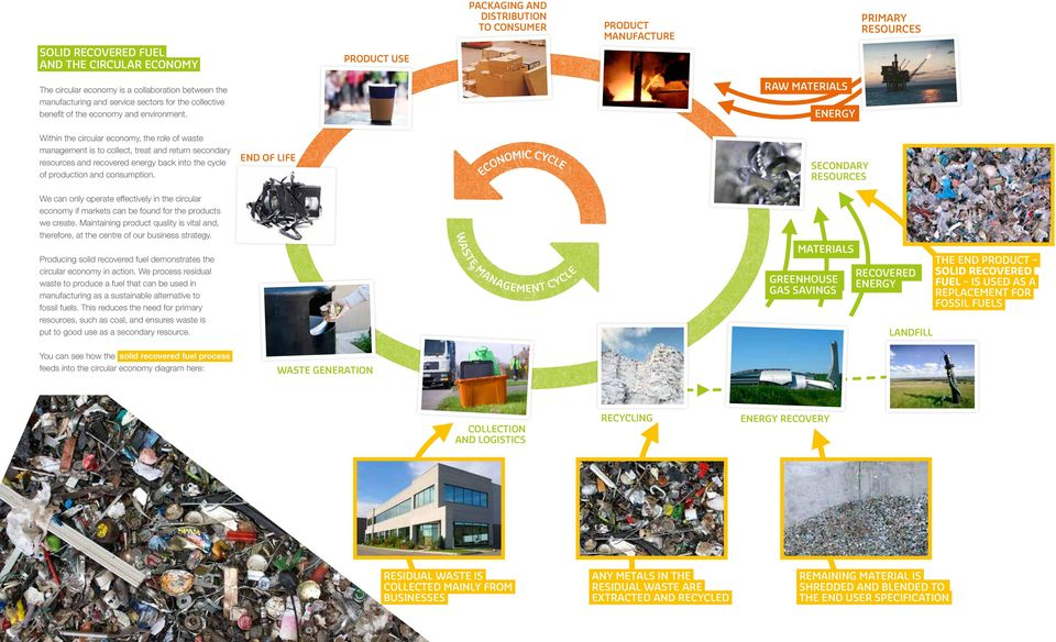 Within the circular economy, the role of waste management is to collect, treat and return secondary resources and recovered energy back into the cycle of production and consumption.