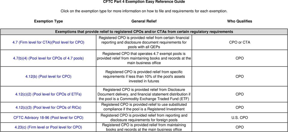 7 pools) Exemptions that provide relief to registered s and/or CTAs from certain regulatory requirements Registered is provided relief from certain financial reporting and disclosure document