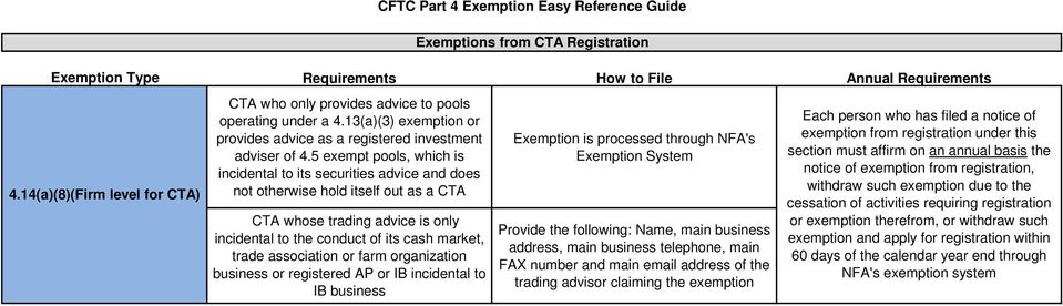 its cash market, trade association or farm organization business or registered AP or IB incidental to IB business CFTC Part 4 Exemption Easy Reference Guide Exemptions from