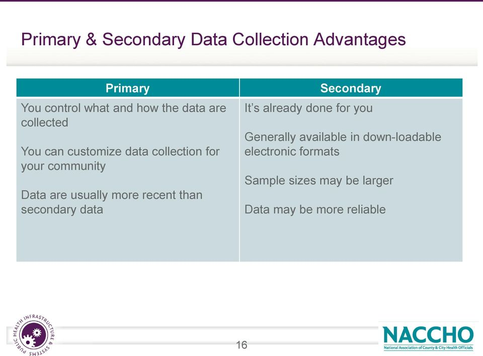 usually more recent than secondary data Secondary It s already done for you Generally