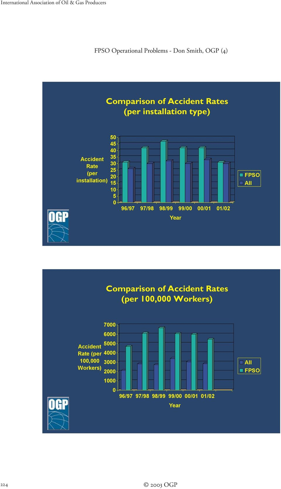 97/98 98/99 99/00 00/01 01/02 Year FPSO All Comparison of Accident Rates (per 100,000 Workers) 7000 6000 5000