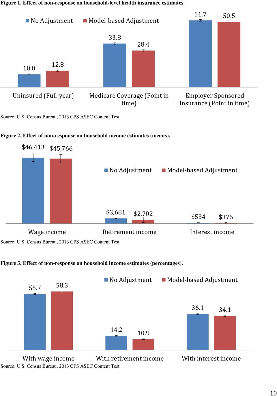 Effect of non-response on household income estimates (means).