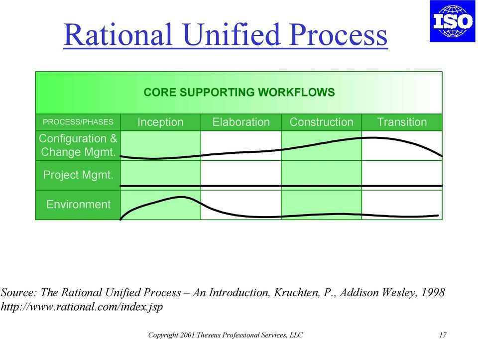Environment Source: The Rational Unified Process An Introduction, Kruchten, P.