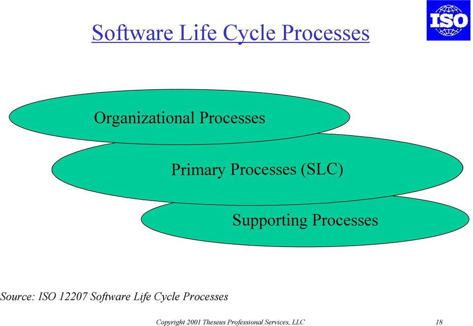 Processes Source: ISO 12207 Software Life Cycle