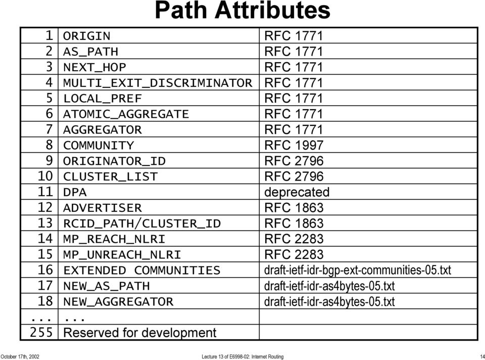 AGGREGATOR RFC 1771 COMMUNITY RFC 1997 ORIGINATOR_ID RFC 2796 CLUSTER_LIST RFC 2796 DPA deprecated ADVERTISER RFC 1863 RCID_PATH/CLUSTER_ID RFC 1863