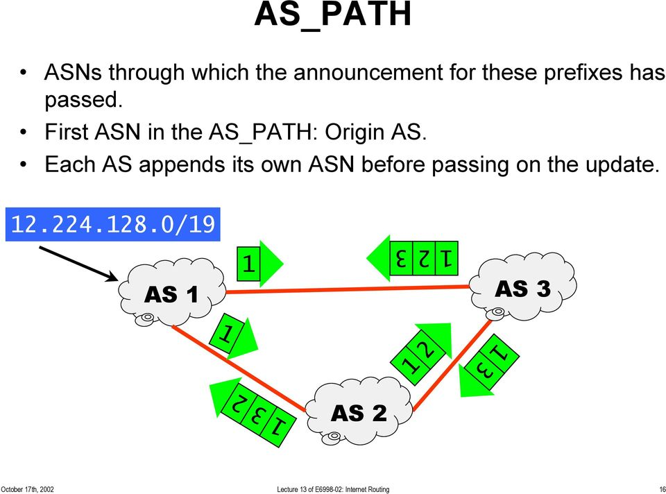 Each AS appends its own ASN before passing on the update. 12.224.128.