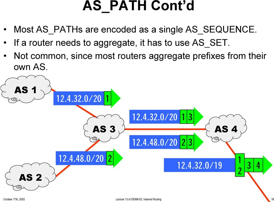Not common, since most routers aggregate prefixes from their own AS. AS 1 12.4.32.
