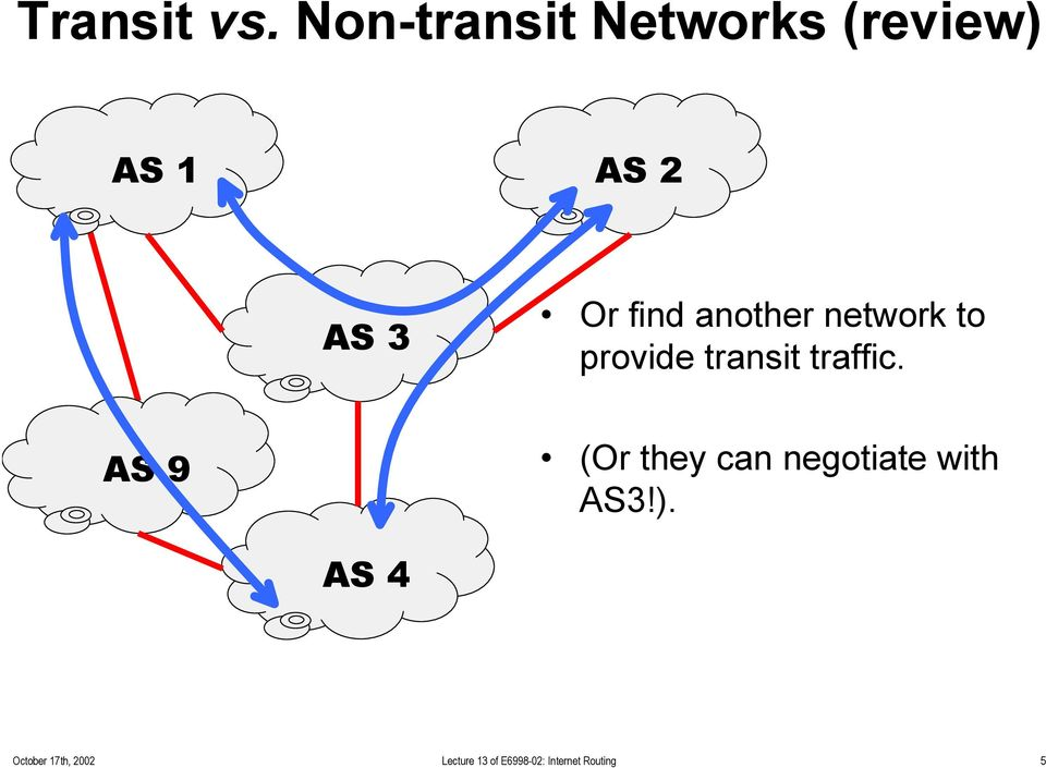 another network to provide transit traffic.