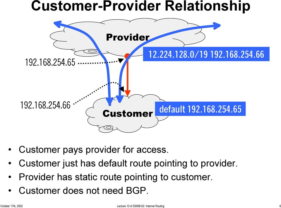 Customer just has default route pointing to provider.